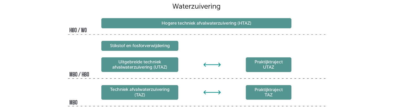 waterzuivering_ll